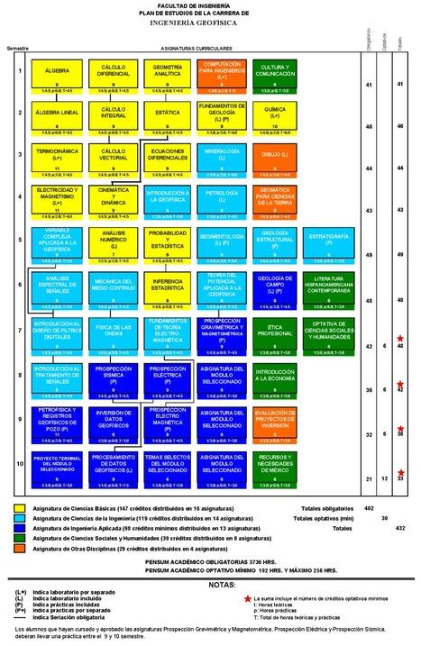 Plan de estudios de la carrera de ingeniería geofísica en la UNAM   Ingeniería Geofísica   Scoop.it