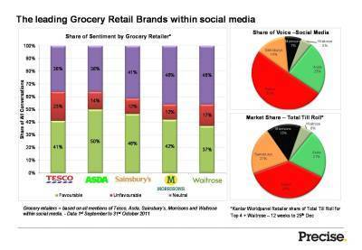 Who is winning the supermarket social media sweep? | Digital Media Strategies | Scoop.it