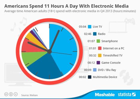 US adults spend 11 hours per day with electronic media | Technoculture | Scoop.it