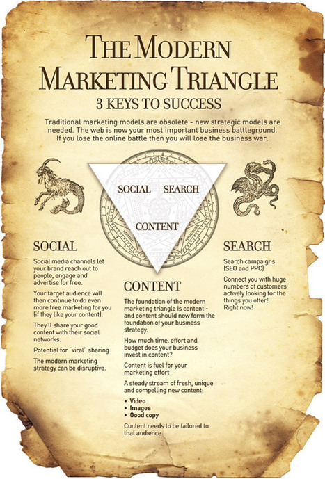 The Modern Marketing Triangle: 3 Keys to Success [infographic] | Ibiza Rome | Scoop.it