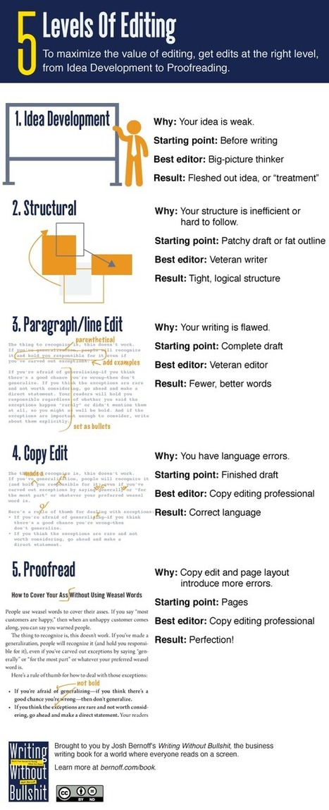 Your guide to the five levels of editing (infographic) - without bullshit   Comms Savvy   Scoop.it