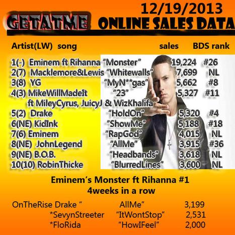 GetAtMe OnlineSalesdata 12/19/2013 | GetAtMe | Scoop.it