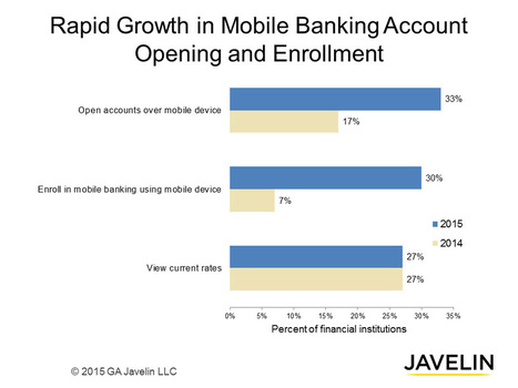 Mobile banking moves out of online shadow | Iris Scans and Biometrics | Scoop.it