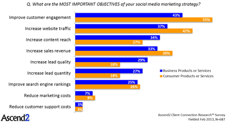 B2B Social Media Success Starts with Measurable Objectives | IMC: Branding and Pricing | Scoop.it