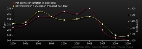 Spurious Correlations | Social Studies 7 Resources | Scoop.it