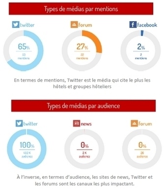 Étude : Hôtels et Locations sur le web et les réseaux sociaux - Etourisme.info | L'actu de l'etourisme ! | Scoop.it