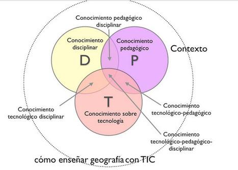 ¿Qué tiene que saber el profesor para desarrollar su tarea docente? El modelo TPACK | Integración de las tecnologías en educación superior | Scoop.it