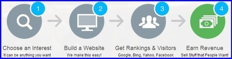 Using 6 Affiliate Marketers Dream Strategies Like the Pros - Better Build Mobile Site   Build Mobile Site   Scoop.it