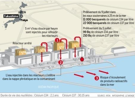 """""""Situation d'urgence"""" à Fukushima, alors que l'eau radioactive se déverse dans l'océan   Tout est relatant   Scoop.it"""
