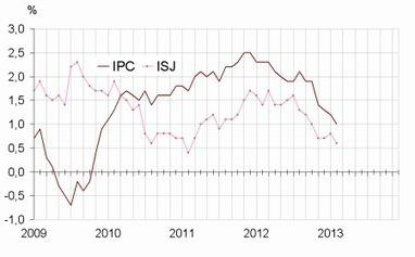 Insee - Indicateur - Les prix à la consommation sont en hausse de 0,3 % en février 2013; ils augmentent de 1,0 % sur un an | ECONOMIE ET POLITIQUE | Scoop.it