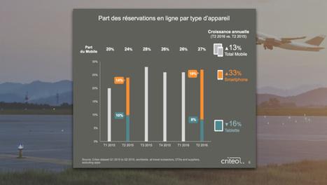 Etude / Quand le cross-device bouscule le secteur du tourisme | Médias sociaux et tourisme | Scoop.it