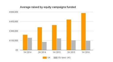 UK Equity Crowdfunding grows by 33% in 1H of 2016 | Crowdfunding, Peer-to-peer lending | Scoop.it