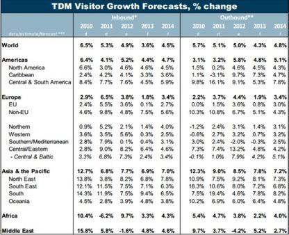 European Tourism 2013: Trends & Prospects   Turismo Especializado   Scoop.it