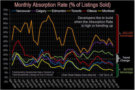 998355_orig.jpg (JPEG Image, 850 × 566 pixels) | Toronto and GTA Real Estate charts | Scoop.it