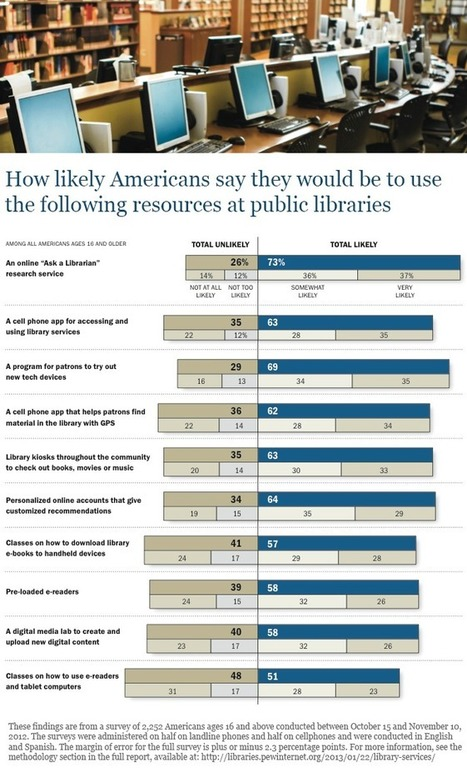 New library services Americans say they would (or would not) use | Pew Research Center's Internet & American Life Project | Libraries and Teaching and Learning | Scoop.it