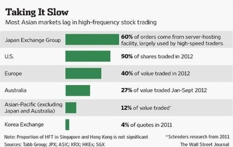 HFT Firms' Unable to Replicate Success in Asia - ValueWalk | high frequency trading | Scoop.it