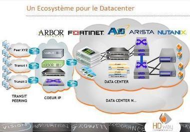 HDway : le Data Center de demain sera hybride - Global Security Mag | Datacenters | Scoop.it