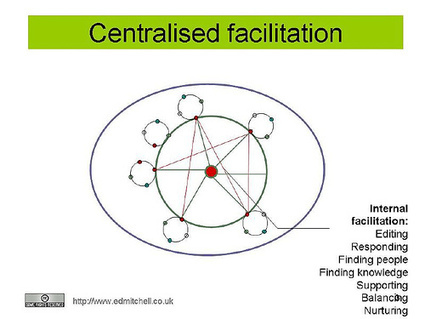 Three types of online facilitation | Content in Context | Scoop.it