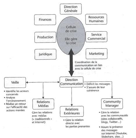 La gestion de crise de l'e-réputation des entreprises | Gestion de Crise en Community Management | Scoop.it