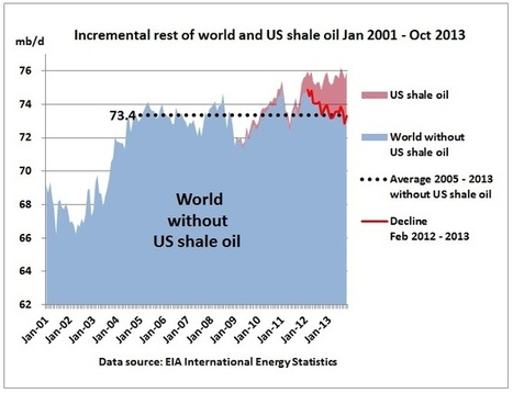 World crude production 2013 without shale oil is back to 2005 levels | Sustain Our Earth | Scoop.it