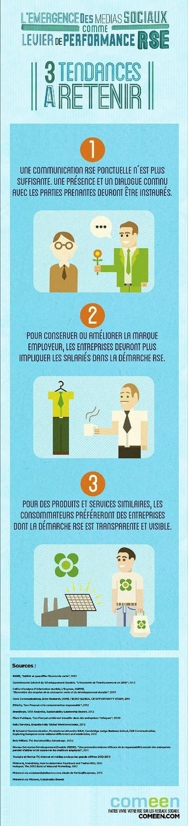 Infographie : 3 tendances à retenir pour la communication sur la RSE | Responsabilité sociale et environnementale | Scoop.it