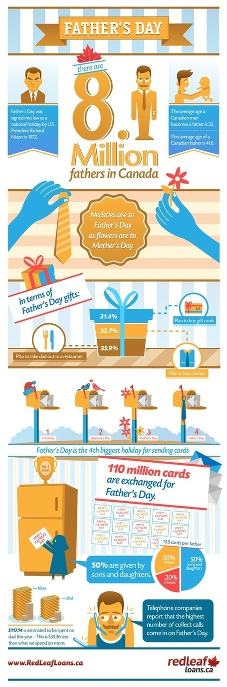 The Canadian's Fathers Day Infographic | Soup for thought | Scoop.it