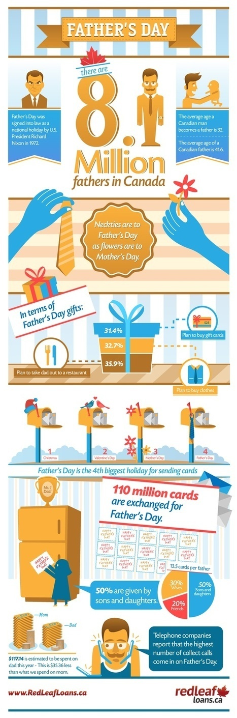 The Canadian's Fathers Day Infographic | MarketingHits | Scoop.it