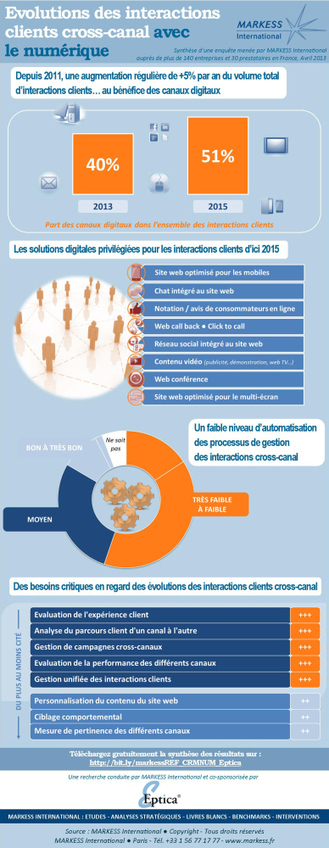 Infographie : évolution des interactions clients cross-canal avec le ... | Relation client - cross canal - retail | Scoop.it