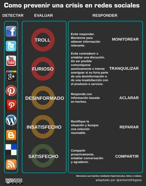 Cómo prevenir crisis en redes sociales #infografia #infographic #marketing#socialmedia   WEBOLUTION!   Scoop.it