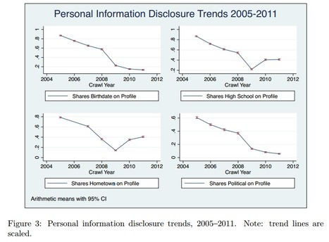 Seven-Year Study Follows Facebook Users' Privacy Awareness | Social Media Today | Social Media User Types - People categorized | Scoop.it