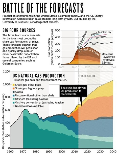 Natural gas: The fracking fallacy | Economia y sistemas complejos | Scoop.it