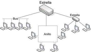 Topologías de Redes - fundamentosderedess jimdo page!   MSI   Scoop.it