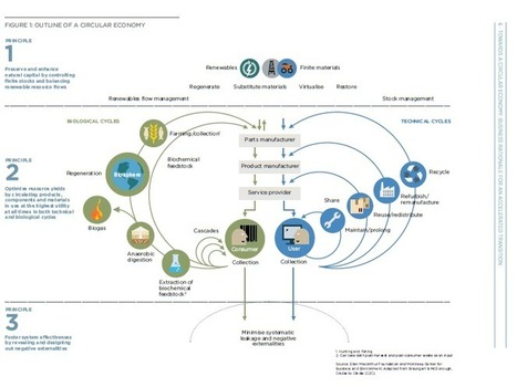Towards a circular economy: Business Rationale for an accelerated transition | Ethical Fashion | Scoop.it