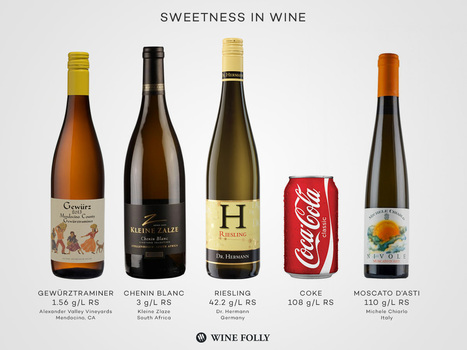 Sugar in Wine, The Great Misunderstanding | Wine Folly | Wired Wines of Alentejo | Scoop.it