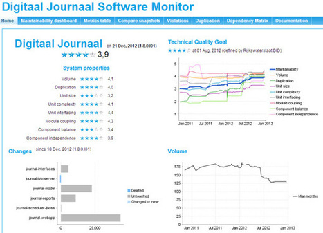Qualogy Oracle, Java, Agile & HTML5 Consultants - Rijkswaterstaat 4 star SIG certificate awarded | SIG media items | Scoop.it