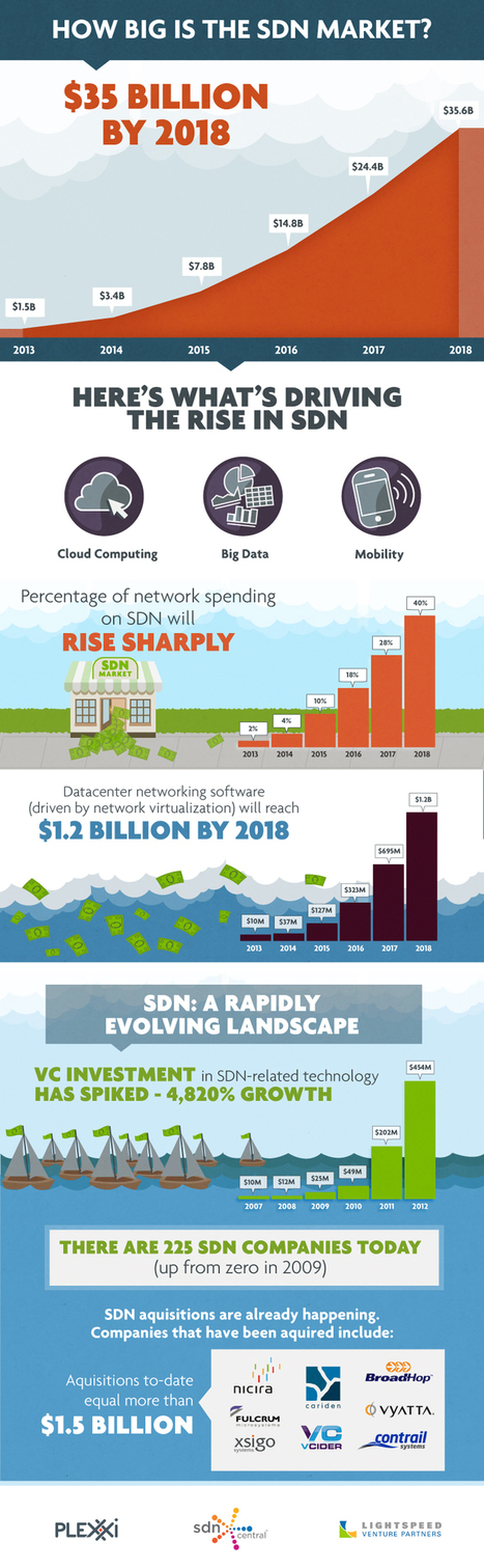 Infographic: SDN market size to reach $35B by 2018 | Self Defined Networks | Scoop.it