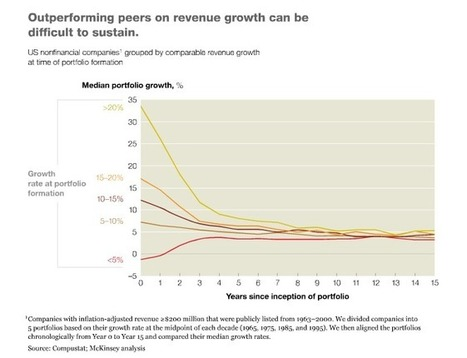 Why bad multiples happen to good companies : Economía Personal | Economia mundial | Scoop.it