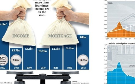 Will restrictions on mortgages cool the housing market? - Telegraph | Macroeconomics (AS & A2) | Scoop.it