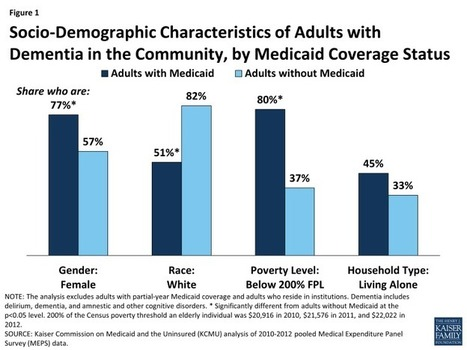 Medicaid's Role for People with Dementia - Kaiser Family Foundation | Neurological Disorders | Scoop.it