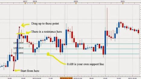 Forex Trading: Forex Trading | Fibonacci Retracement | Forex Trading | Scoop.it