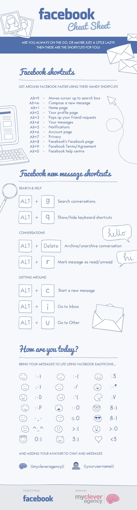 "Facebook Cheat Sheet [INFOGRAPHIC] | ""#Google+, +1, Facebook, Twitter, Scoop, Foursquare, Empire Avenue, Klout and more"" 