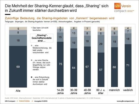 Sharing im Trend? | Sharing Economy | Scoop.it