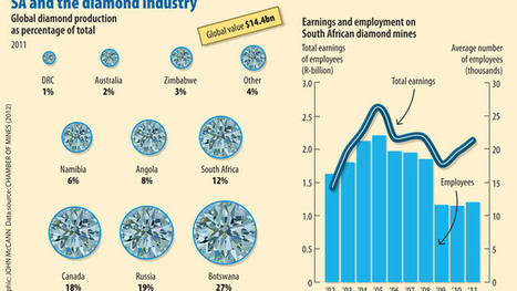 SA diamonds languish in the rough - Mail & Guardian Online | Mining Law | Scoop.it