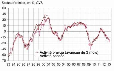 Insee - Indicateur - En novembre 2012, le climat conjoncturel reste défavorable dans le bâtiment | ECONOMIE ET POLITIQUE | Scoop.it