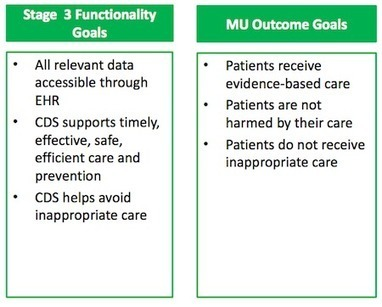 ONC's goals for MU stage 3 in 6 charts | Healthcare Now | Scoop.it