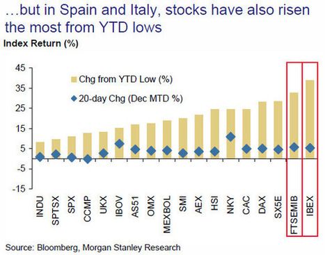 Spain And Italy Were Both Best And Worst In 2012   ZeroHedge   Looking Back At 2012   Scoop.it