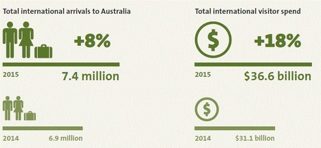 2015 International Tourism Snapshot | Australian Tourism Export Council | Scoop.it