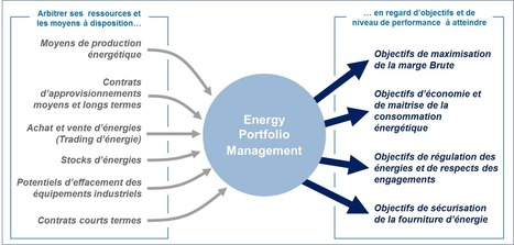 Comprendre l'Energy Portfolio Management... en 3 questions ! | Energie & entreprises | Scoop.it