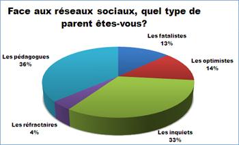Un parent sur trois très inquiet de l'usage des réseaux sociaux par ses enfants | Social Networks & Social Media by numbers | Scoop.it