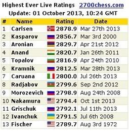 Magnus Carlsen, Roi des échecs - Chess & Strategy | Echecs | Scoop.it